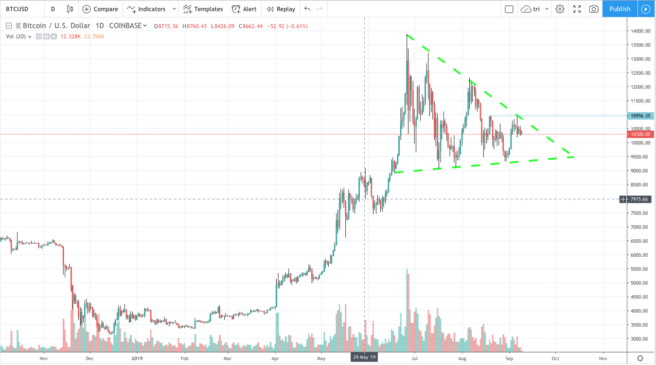 A triangle or pennant has formed on BTCUSD