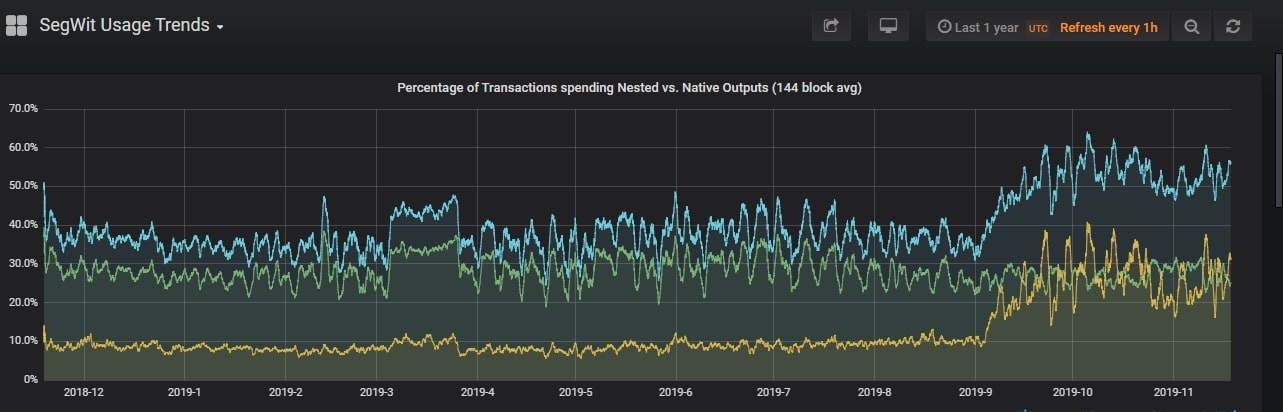 Native & Full SegWit transactions take an increasingly larger part of the overal tx marketshare on the Bitcoin main chain, leading to decreased fee pressure in case of rising tx demand