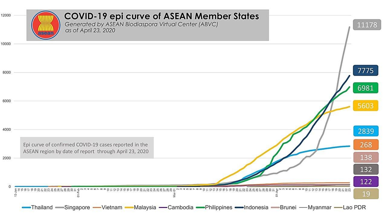 Crushed the curve: Vietnam doing exceptionally well keeping COVID-19 under control