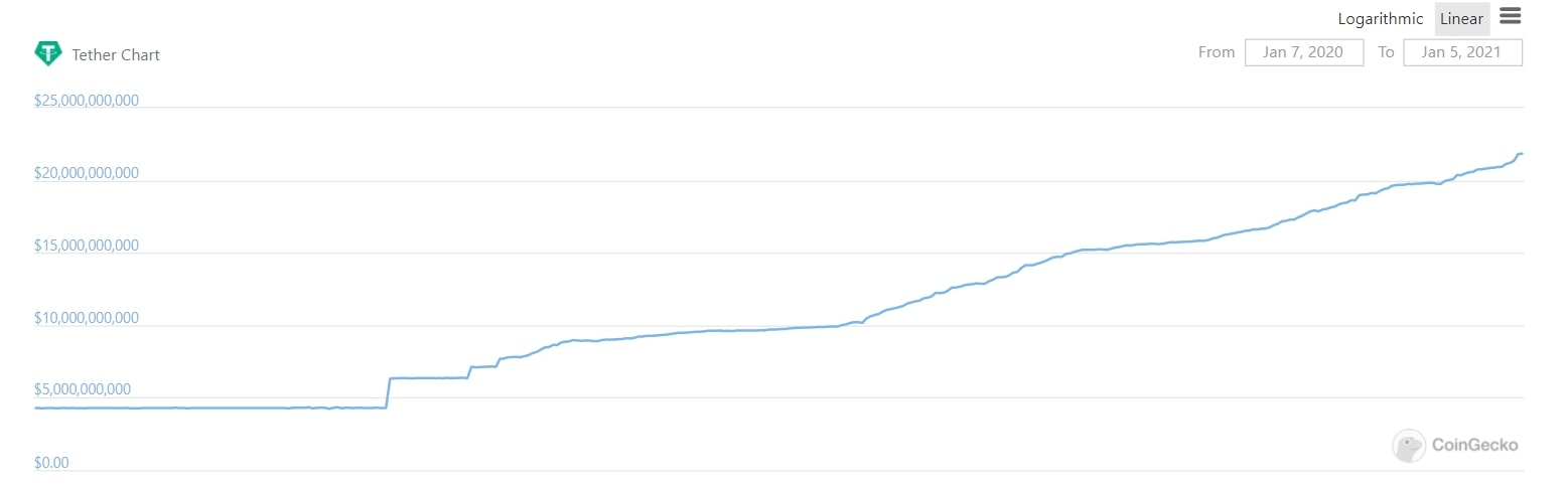 Tether Market Cap more than quadrupled within the past year and boasts now over 20bn$ in USDT in circulation - with an unbroken upwards trend - Chart by: Coingecko