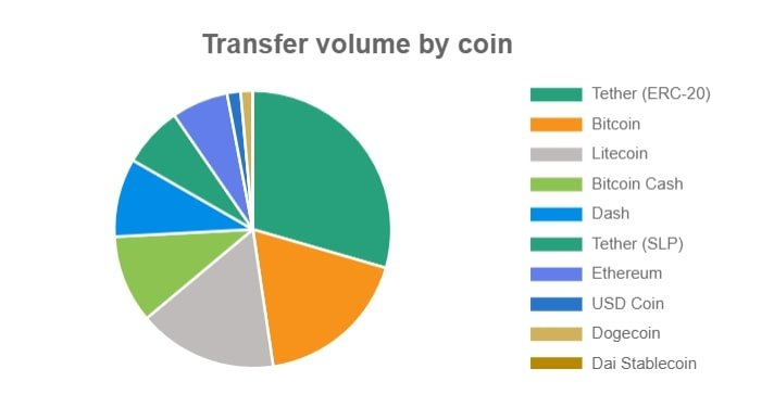 Transfer volume by coin - Source