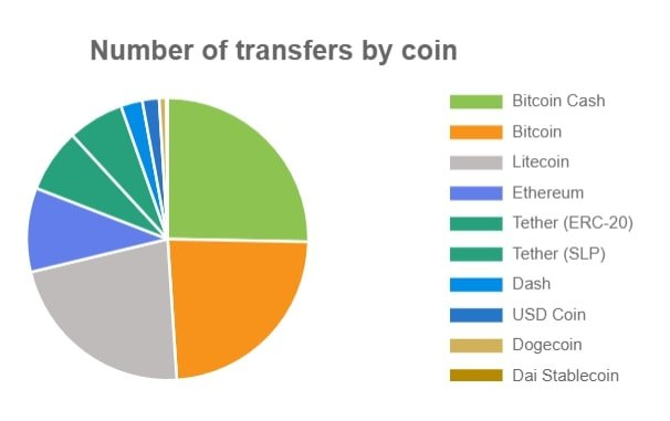 """The """"old school"""" PoW coins Bitcoin, Bitcoin Cash and Litecoin make up close to three quarters of the remittances conducted"""